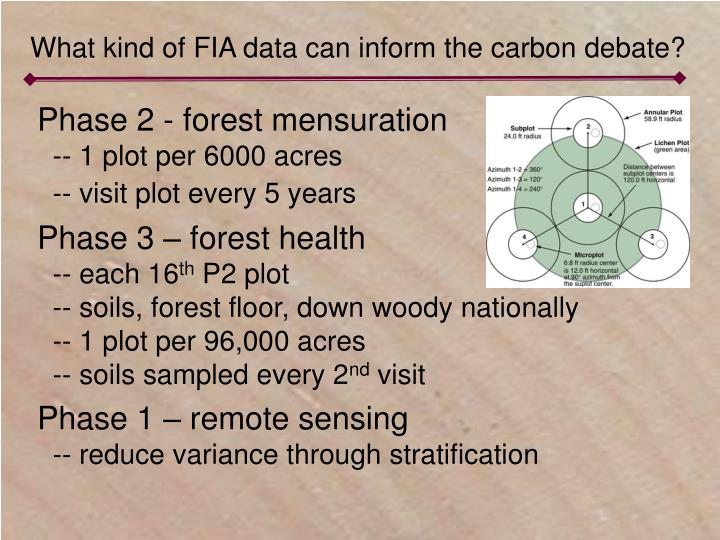What kind of FIA data can inform the carbon debate?