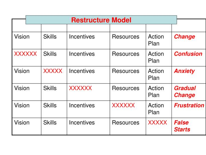 Restructure Model