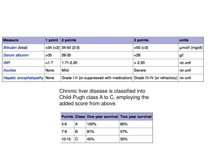 Chronic liver disease is classified into Child-Pugh class A to C, employing the added score from above.