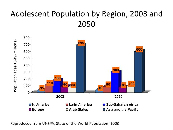 Adolescent Population by Region, 2003 and 2050