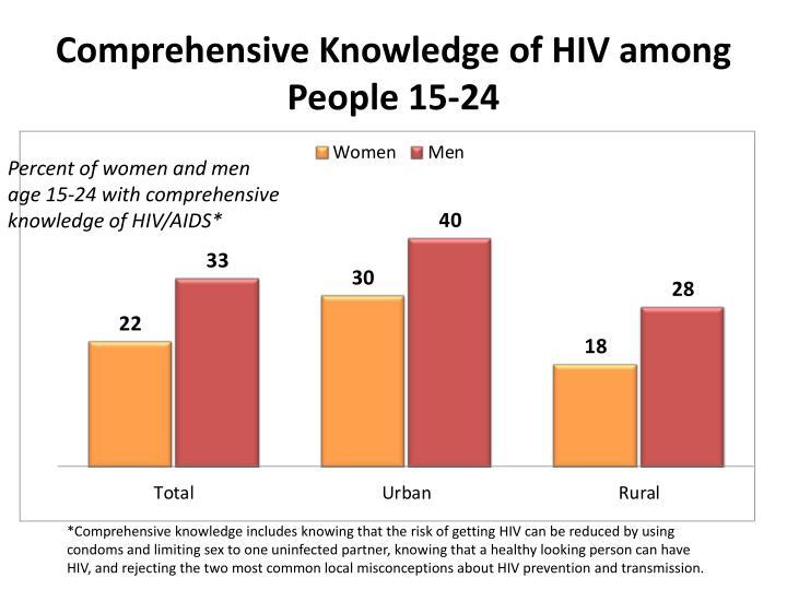 Comprehensive Knowledge of HIV among People 15-24