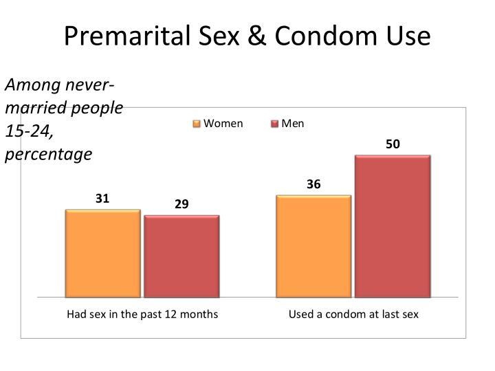 Premarital Sex & Condom Use