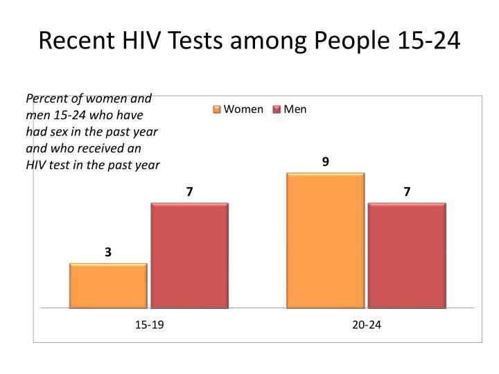 Recent HIV Tests among People 15-24