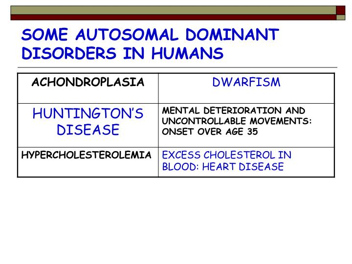 SOME AUTOSOMAL DOMINANT DISORDERS IN HUMANS