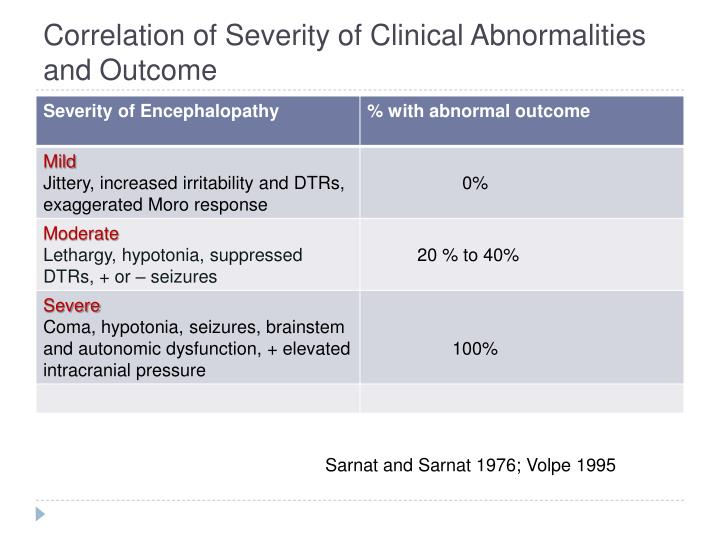 Correlation of Severity of Clinical Abnormalities and Outcome