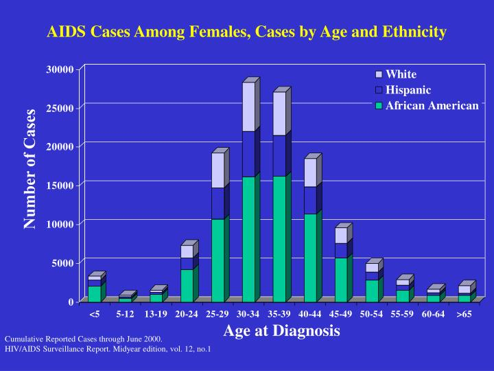 AIDS Cases Among Females, Cases by Age and Ethnicity