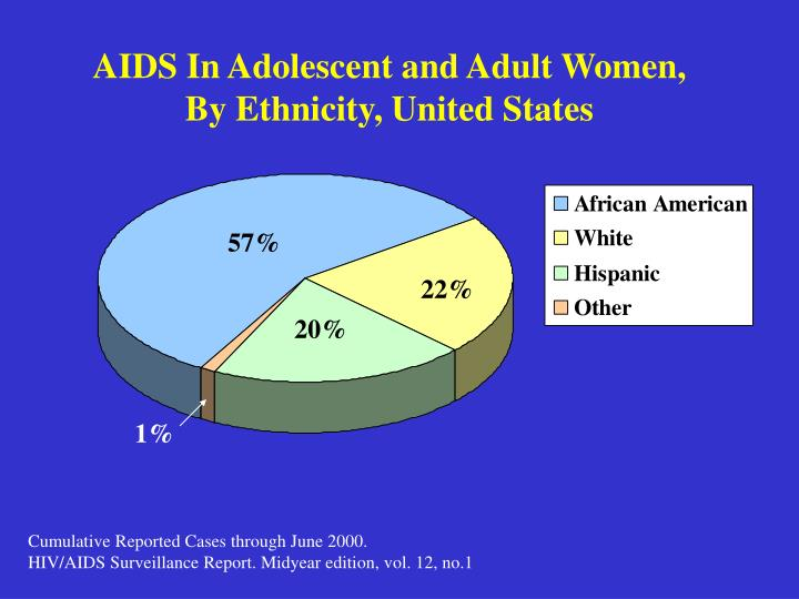 Aids in adolescent and adult women by ethnicity united states