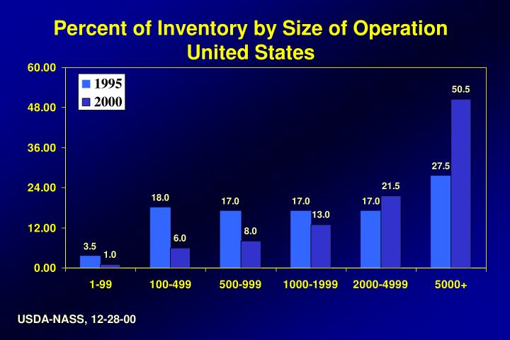 Percent of Inventory by Size of Operation