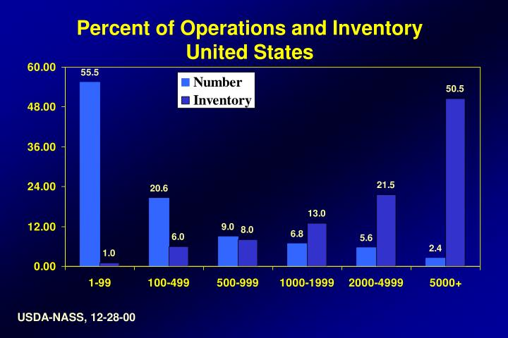 Percent of Operations and Inventory