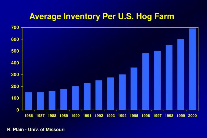 Average Inventory Per U.S. Hog Farm