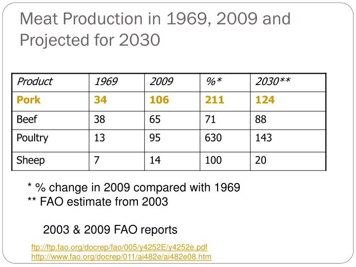 Meat Production in 1969, 2009 and Projected for 2030