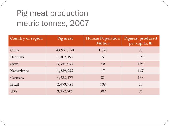 Pig meat production