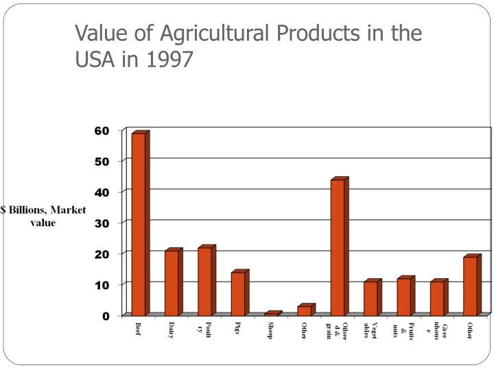 Value of Agricultural Products in the USA in 1997