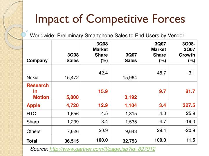 Impact of Competitive Forces
