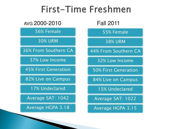 First-Time Freshmen