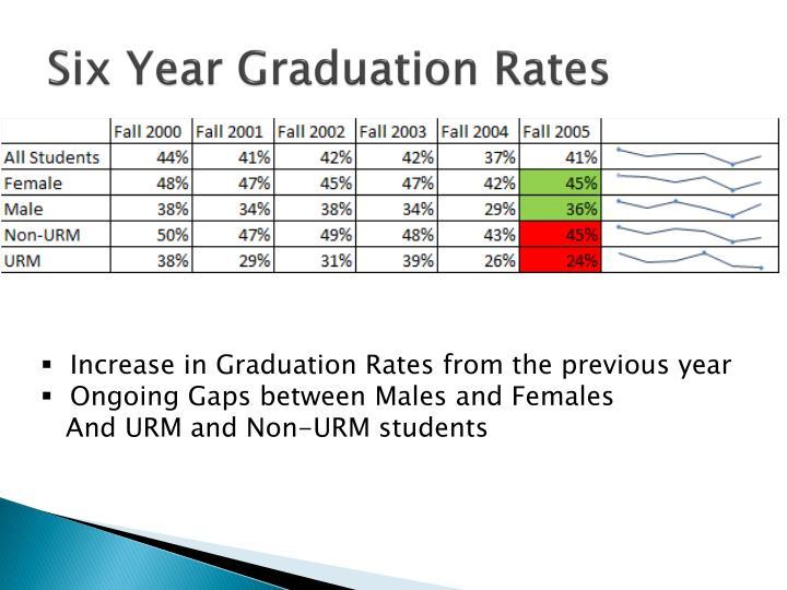 Six Year Graduation Rates