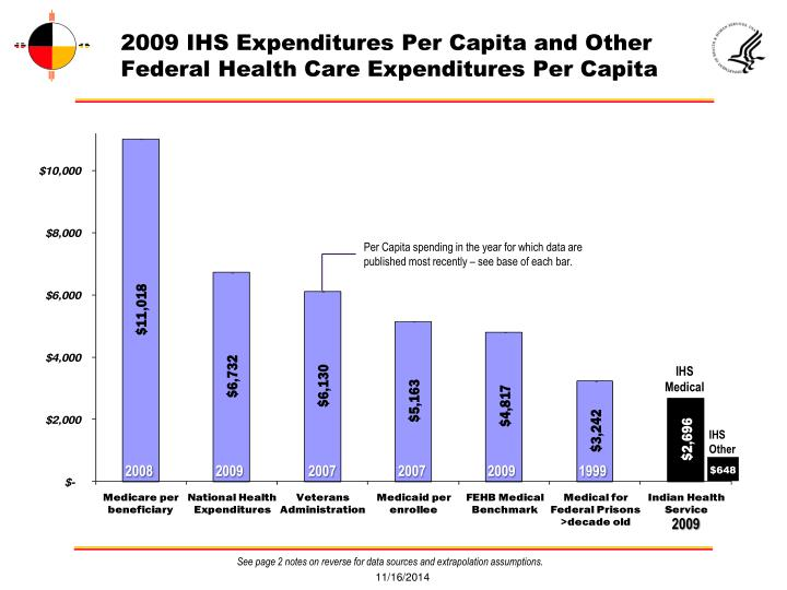 health expenditure and per capita income Per capita health expenditures by country, 2007 health expenditure includes the provision of health services (preventive and curative), family planning activities, nutrition activities, and emergency aid designated for health, but excludes the provision of water and sanitation.