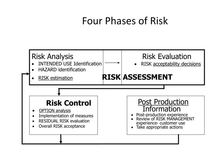 Four Phases of Risk