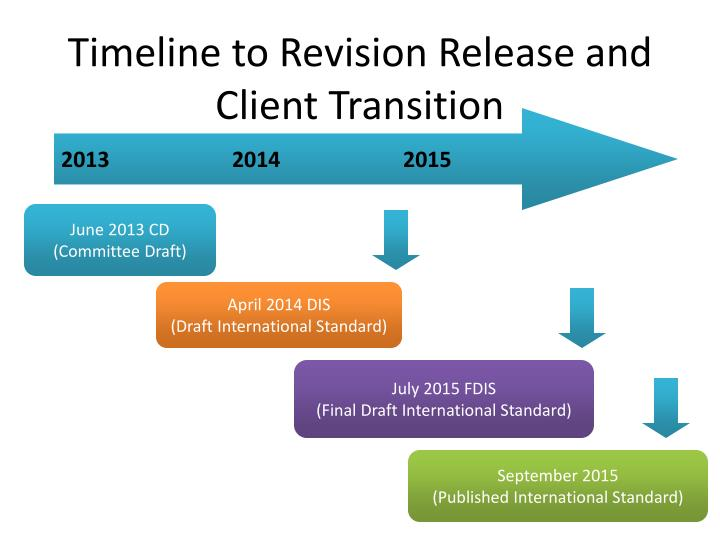 Timeline to Revision Release and