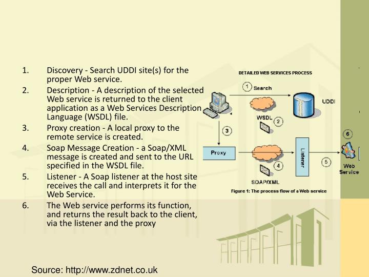 Discovery - Search UDDI site(s) for the proper Web service.