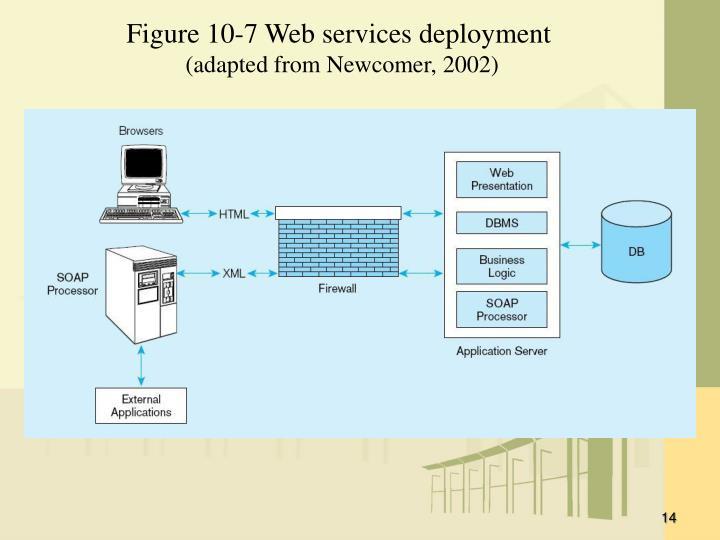 Figure 10-7 Web services deployment