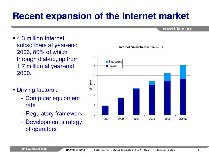 Recent expansion of the Internet market