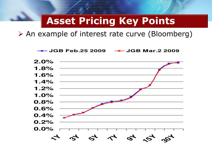 An example of interest rate curve (Bloomberg)