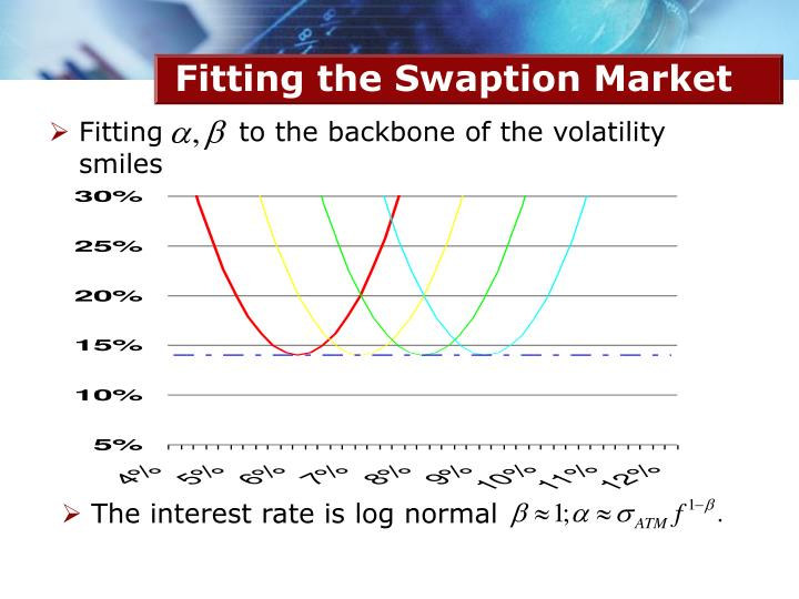 Fitting the Swaption Market