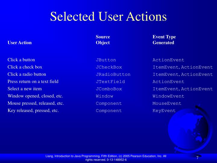 Selected User Actions