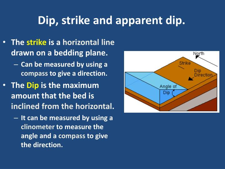 Dip, strike and apparent dip.