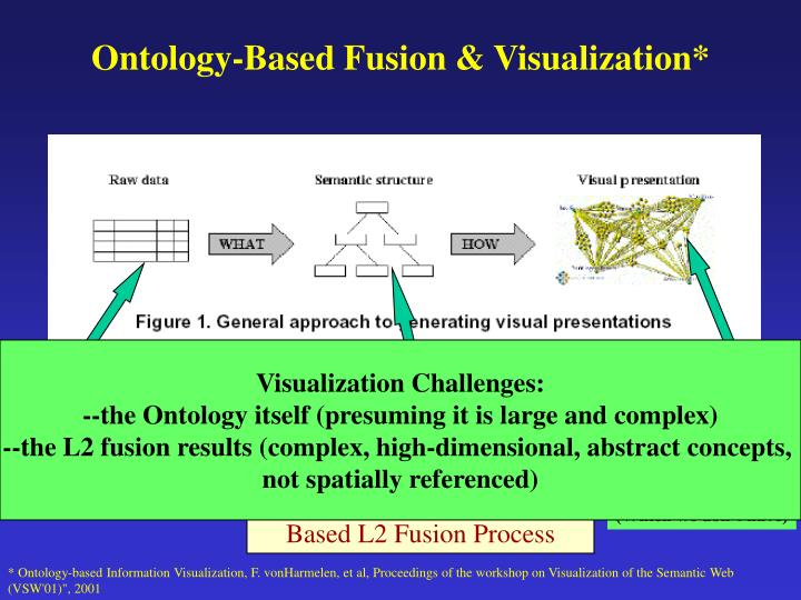 Ontology-Based Fusion & Visualization*