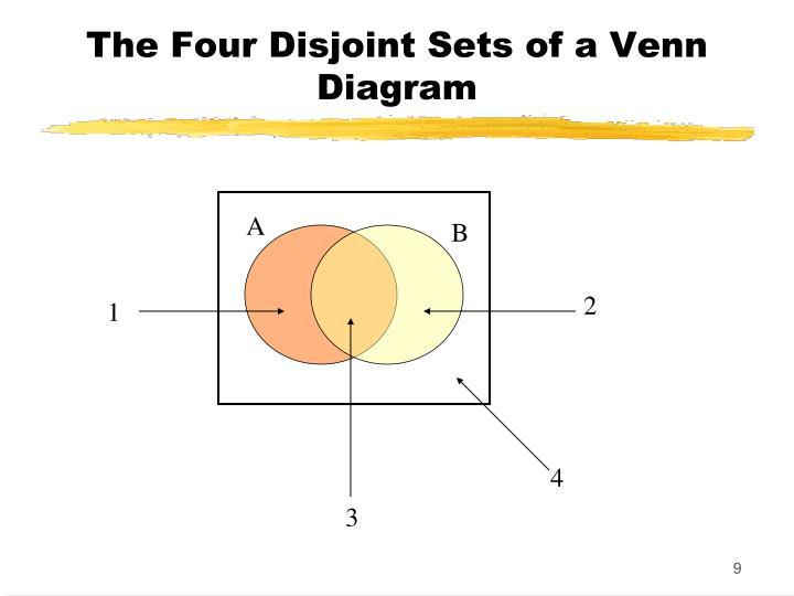 The Four Disjoint Sets of a Venn Diagram