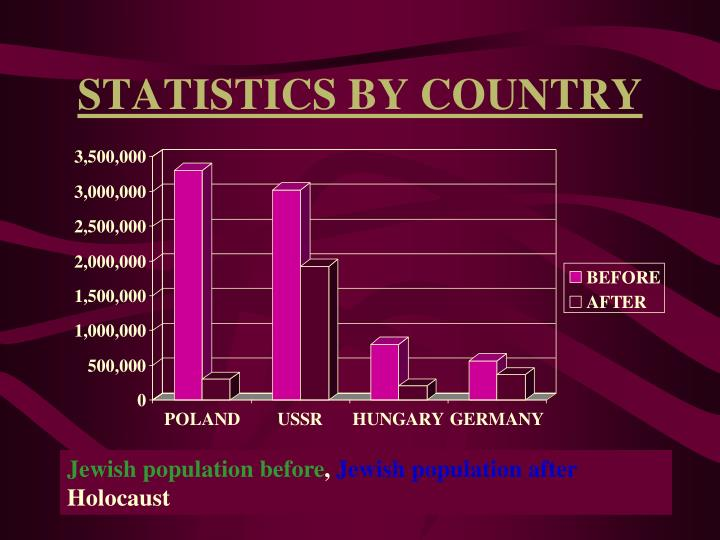 STATISTICS BY COUNTRY