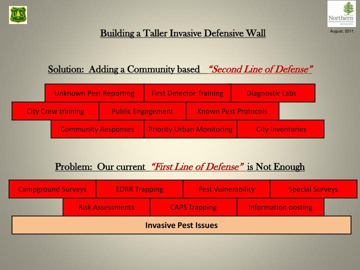 Solution adding a community based second line of defense