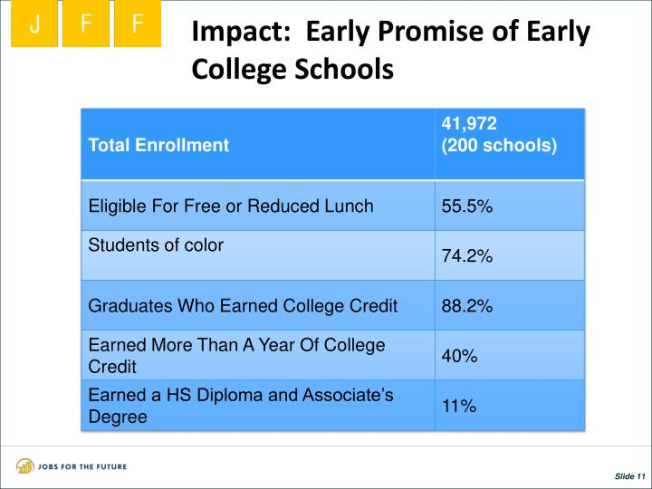 Impact:  Early Promise of Early College Schools
