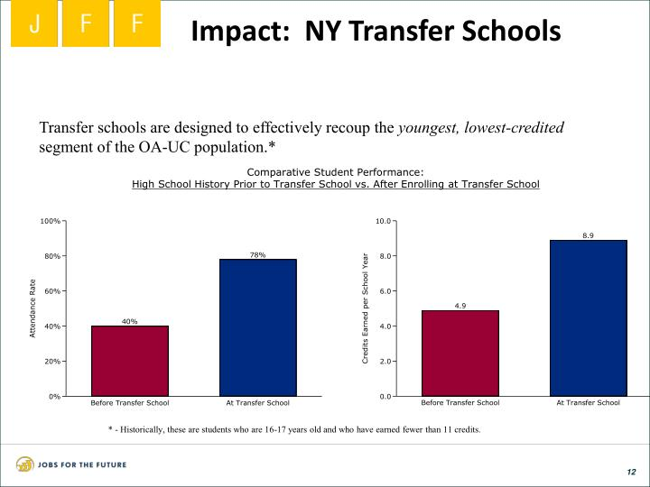 Impact:  NY Transfer Schools