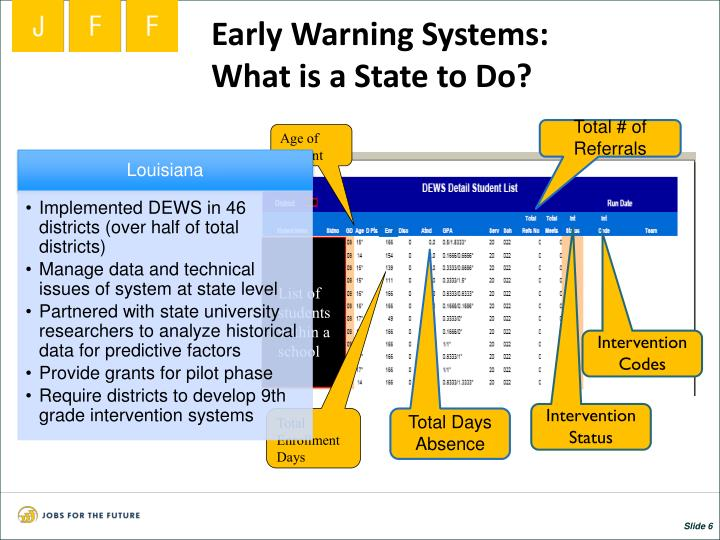 Early Warning Systems:
