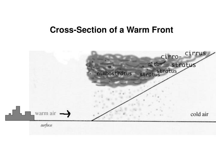 Cross-Section of a Warm Front