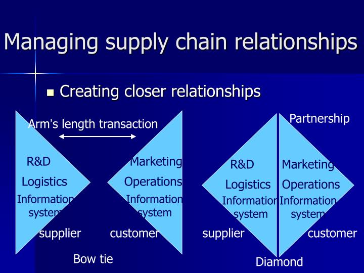 what is the relationship between operational management and supply chain management The terms logistics management and supply chain management are easily confused each word is used to describe very similar functions and operations in the transportation industry most professionals in the us determine logistics as a subcategory of supply chain management.