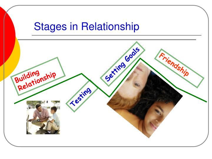 Stages in Relationship