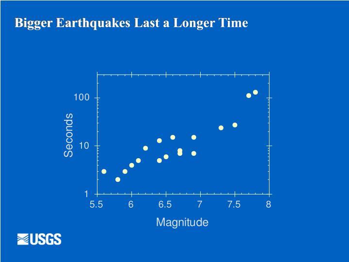 Bigger Earthquakes Last a Longer Time