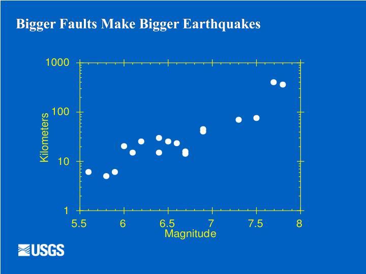 Bigger Faults Make Bigger Earthquakes