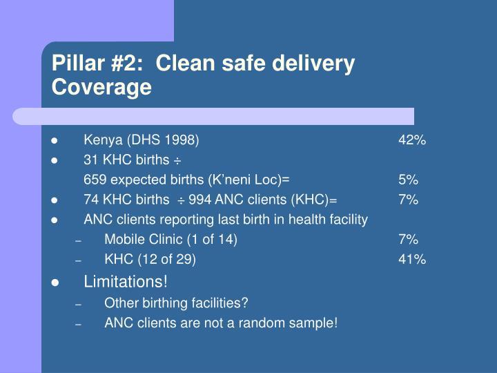 Kenya (DHS 1998)42%
