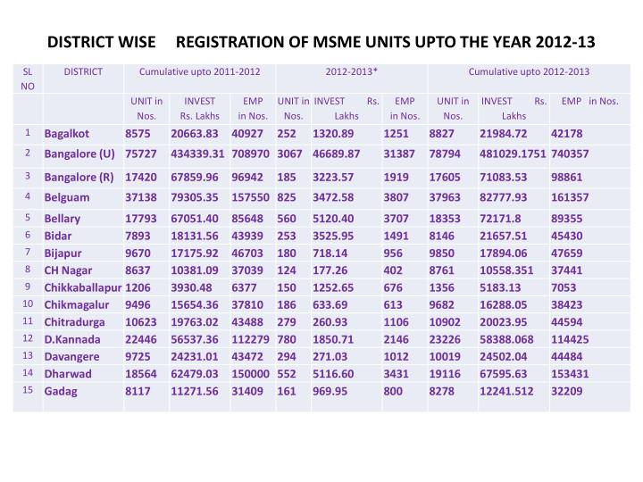 DISTRICT WISE REGISTRATION OF MSME UNITS UPTO THE YEAR 2012-13
