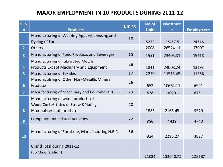 MAJOR EMPLOYMENT IN 10 PRODUCTS DURING 2011-12