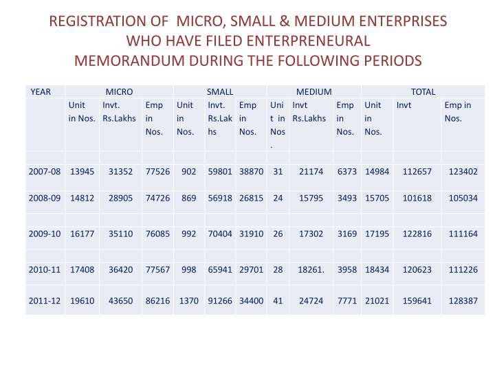 REGISTRATION OF  MICRO, SMALL & MEDIUM ENTERPRISES WHO HAVE FILED ENTERPRENEURAL