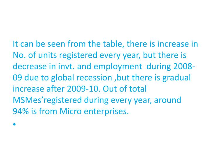It can be seen from the table, there is increase in No. of units registered every year, but there is decrease in