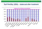 soil fertility usa balanced after treatment