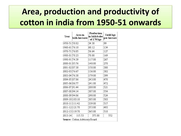 Area, production and productivity of cotton in