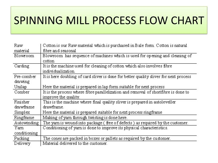SPINNING MILL PROCESS FLOW CHART